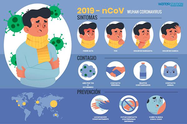 Infografía Síntomas, Contagio, Prevención Covid-19